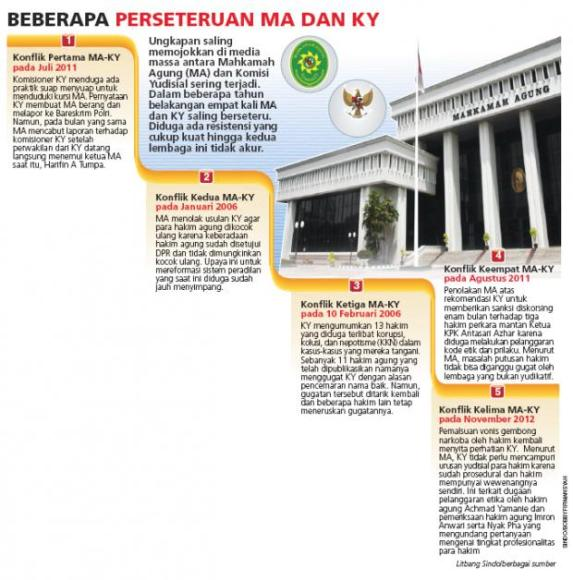 Judicial Commission-Supreme Court Feuding